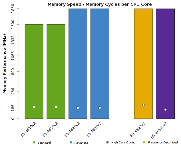 Chart of Intel Xeon E5-4600v2 CPU Memory Performance