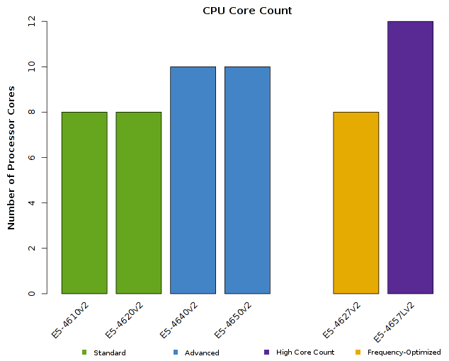 Chart of Intel Xeon E5-4600v2 CPU Core Count