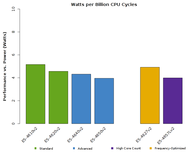 Chart of Intel Xeon E5-4600v2 CPU Performance vs Wattage