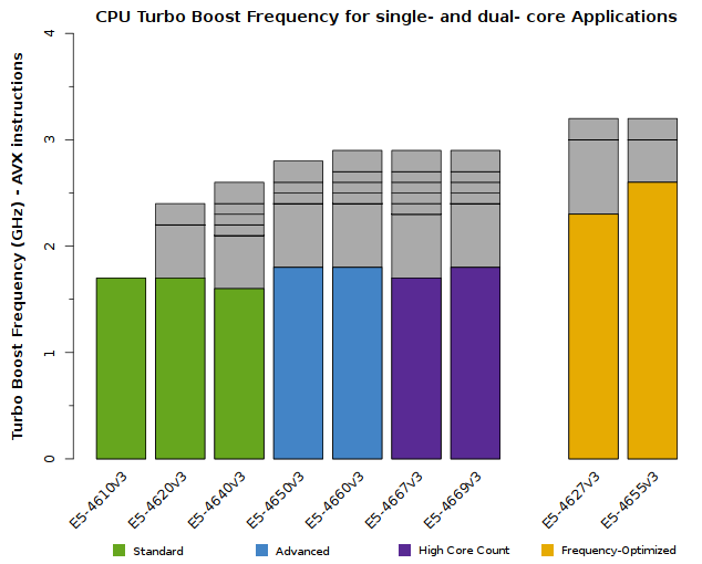 Chart of Xeon E5-4600 v3 CPU Frequency when 1 to 2 cores are active