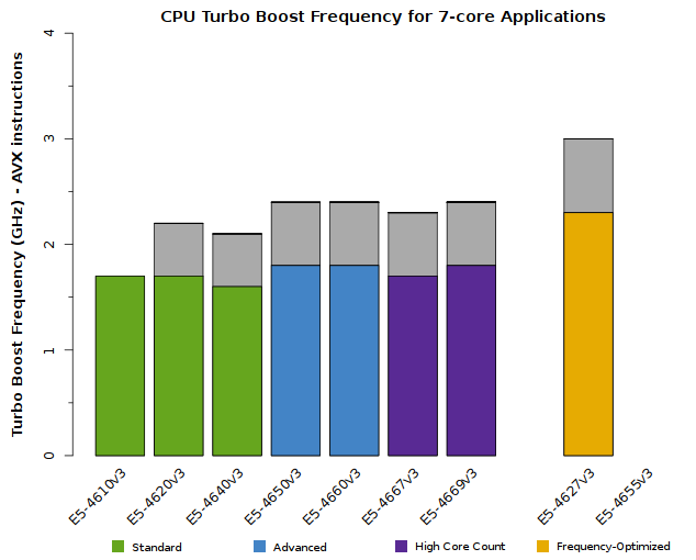 Chart of Xeon E5-4600 v3 CPU Frequency when 7 cores are active