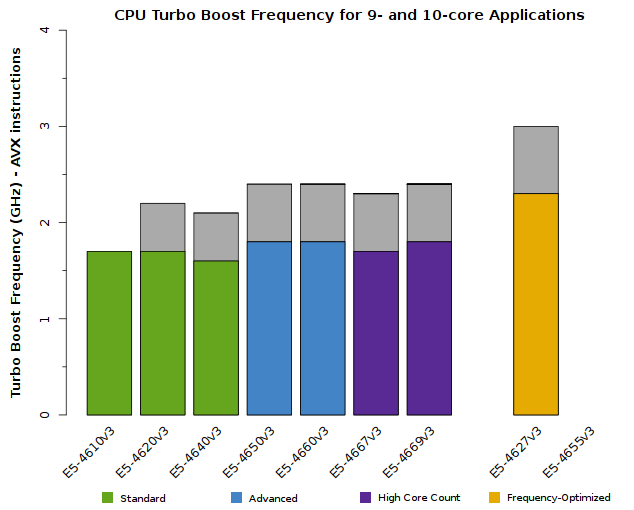 Chart of Xeon E5-4600 v3 CPU Frequency when 9 or 10 cores are active