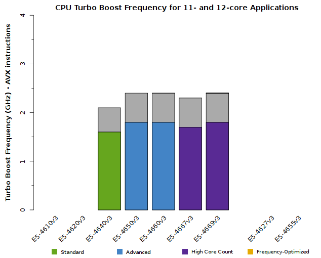 Chart of Xeon E5-4600 v3 CPU Frequency when 11 or 12 cores are active