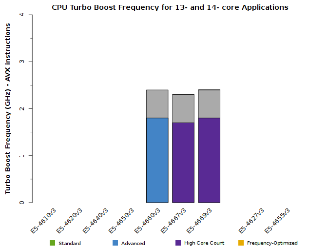 Chart of Xeon E5-4600 v3 CPU Frequency when 13 or 14 cores are active