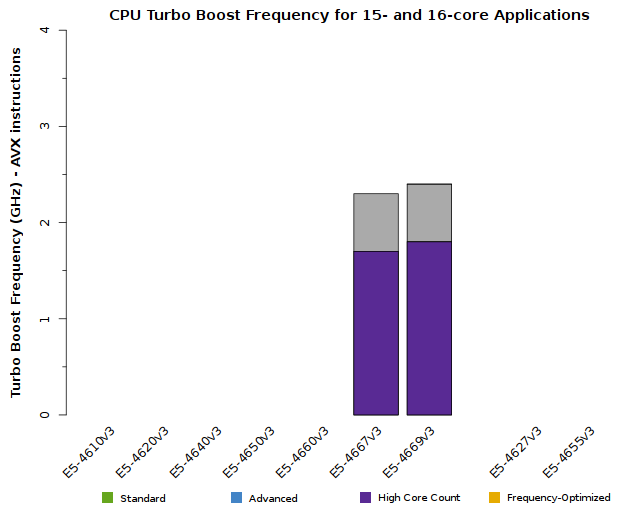 Chart of Xeon E5-4600 v3 CPU Frequency when 15 or 16 cores are active