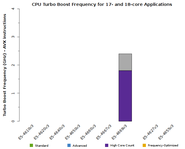 Chart of Xeon E5-4600 v3 CPU Frequency when 17 or 18 cores are active