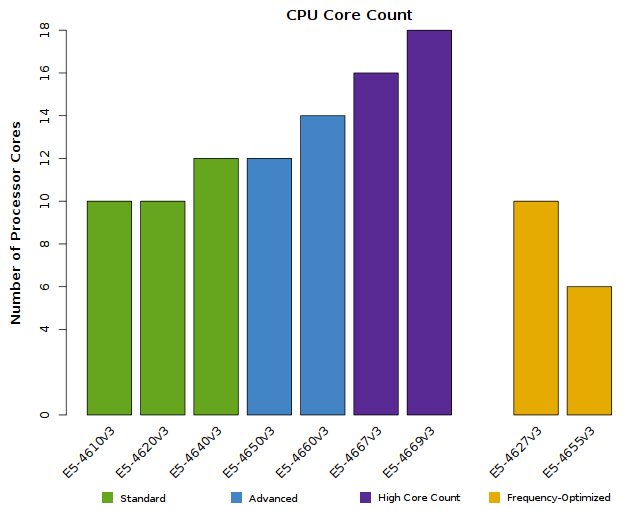 Chart of the number of CPU Cores in the Xeon E5-4600 v3 CPUs
