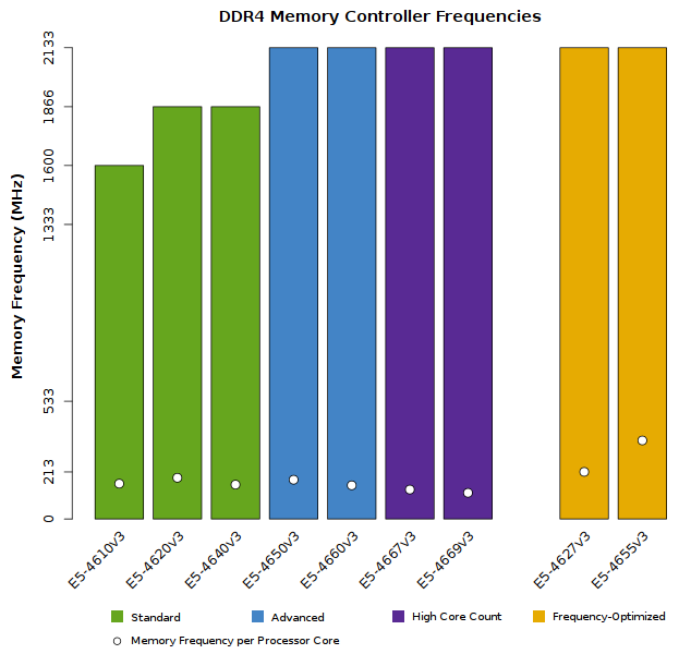 Chart of the Xeon E5-4600 v3 Supported Memory Speeds