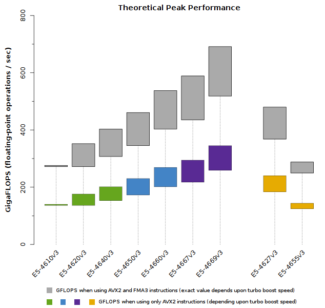 Chart of Xeon E5-4600 v3 Theoretical Peak Performance in GigaFLOPS