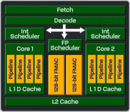 AMD Piledriver Module