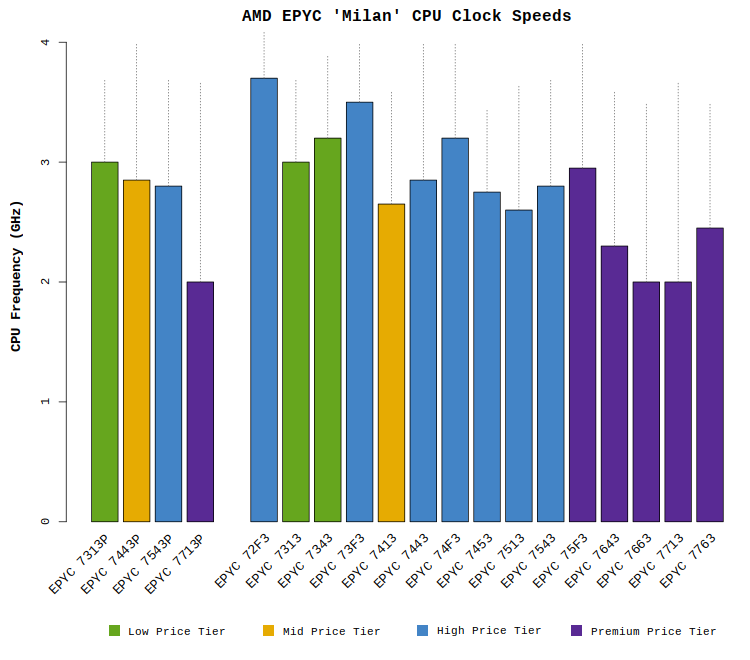 """Chart comparing the clock speeds of the AMD EPYC """"Milan"""" processors"""