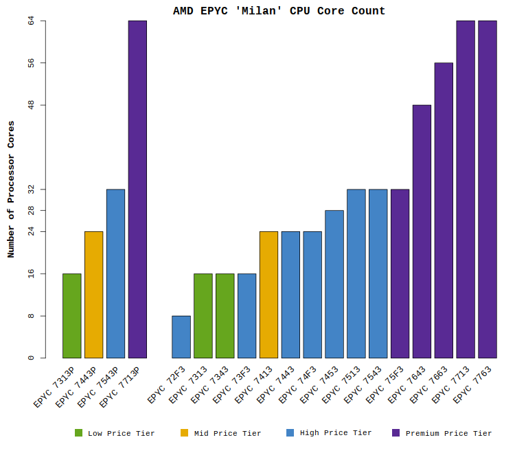 """Chart comparing the CPU core counts of the AMD EPYC """"Milan"""" processors"""