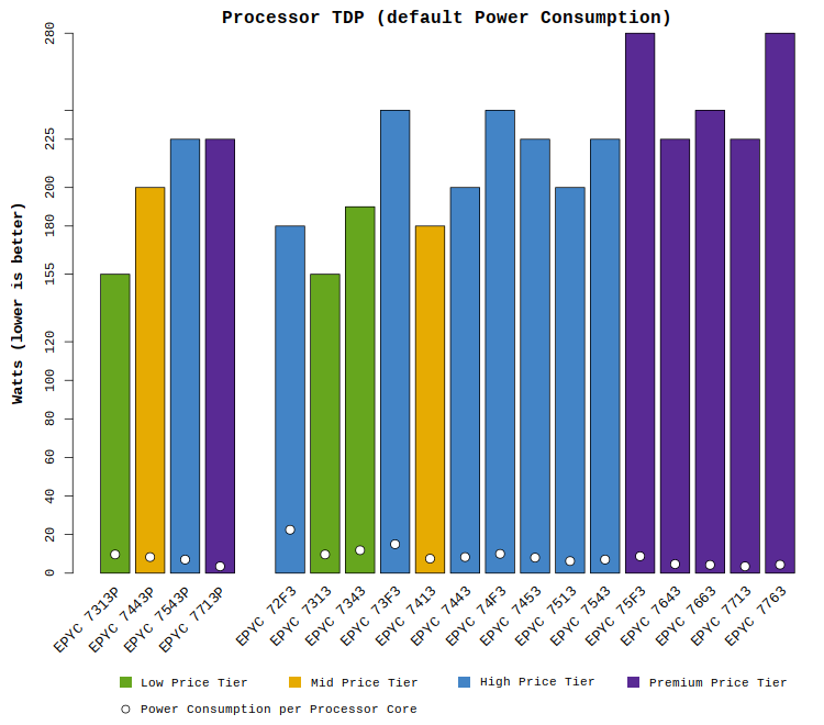 """Chart comparing the TDP wattage of AMD EPYC """"Milan"""" processors"""