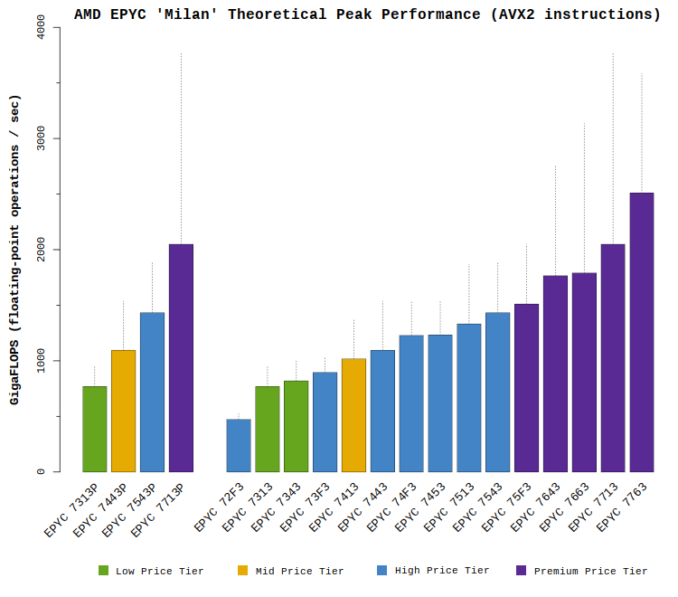 Chart comparing the AMD EPYC 'Milan' CPU theoretical GFLOPS performance with AVX2 instructions