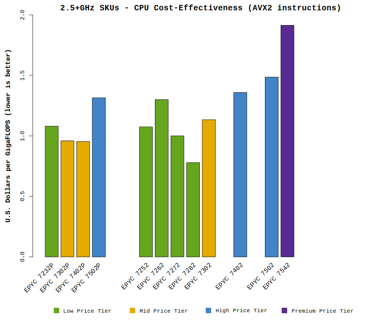 "Chart comparing AMD EPYC ""Rome"" 2.5+GHz CPU cost effectiveness"