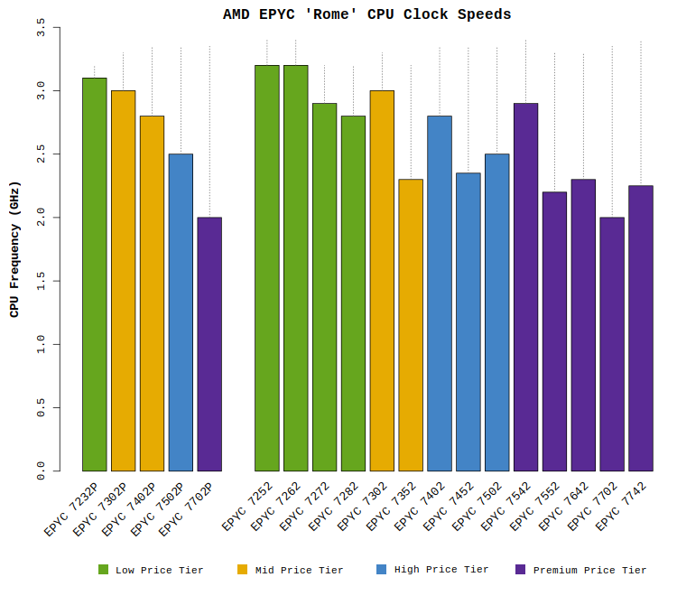 "Chart comparing the AMD EPYC ""Rome"" CPU clock frequencies"