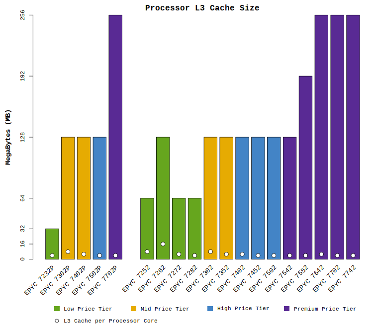 "Chart comparing the AMD EPYC ""Rome"" CPU L3 cache sizes"