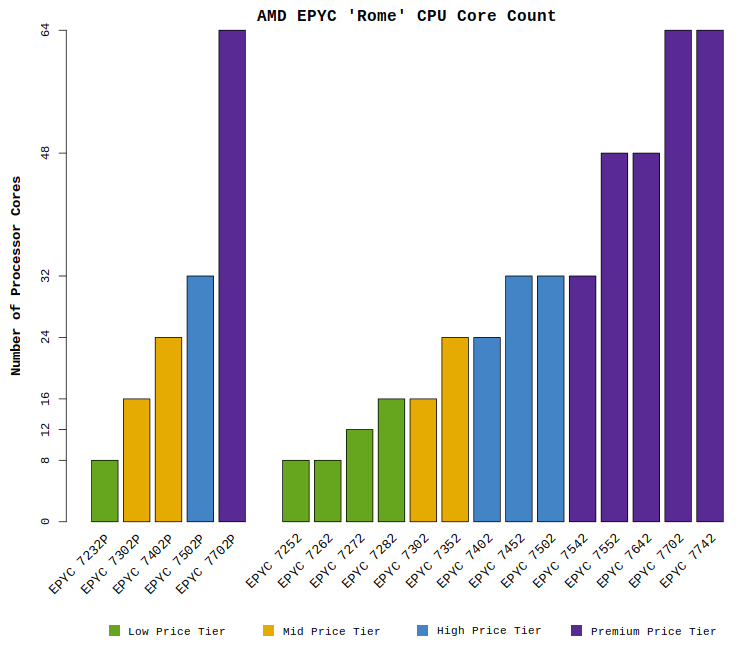 "Chart comparing the AMD EPYC ""Rome"" CPU processor core counts"