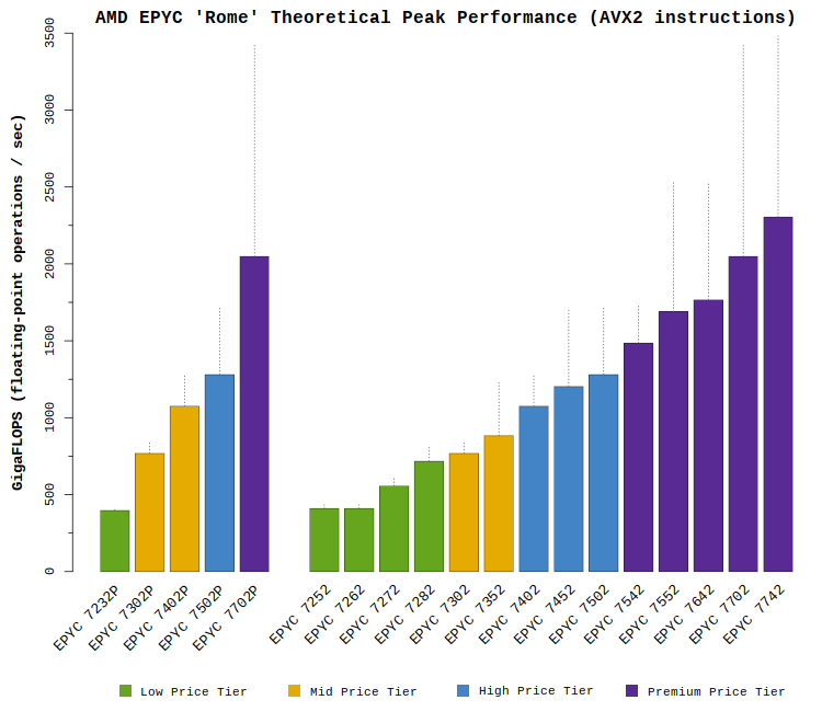 "Chart comparing the AMD EPYC ""Rome"" CPU theoretical GFLOPS performance with AVX2 instructions"