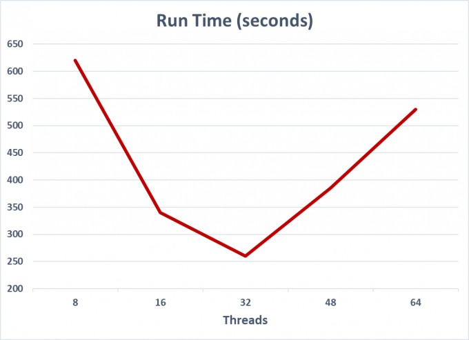 Plot of Bowtie2 run time as the number of threads increases