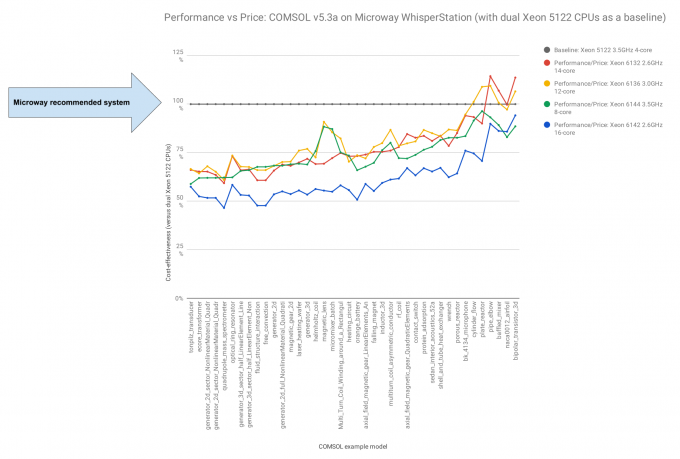 Chart of COMSOL performance versus price