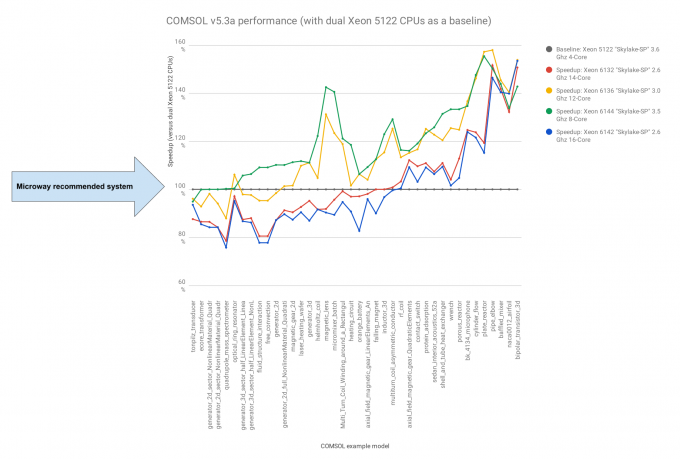 Chart of COMSOL performance