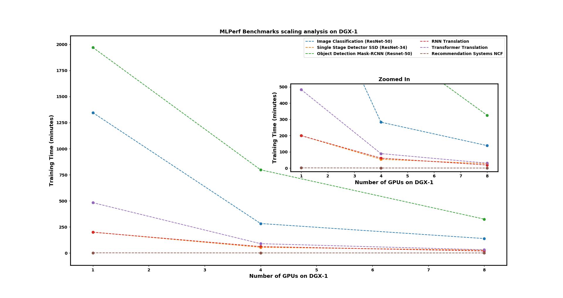 Multi-GPU Scaling of MLPerf Benchmarks on NVIDIA DGX-1