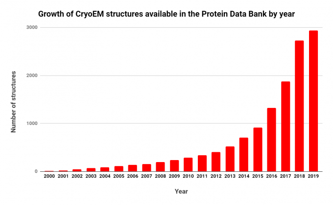 Chart showing the growth of CryoEM structures available in the Protein Data Bank