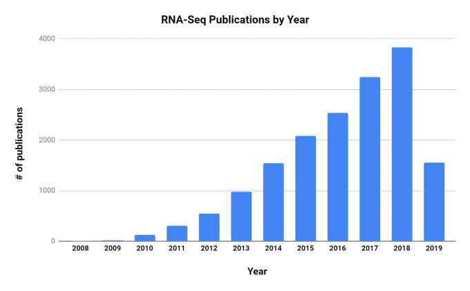 Plot of the number of RNA-Seq research publications accepted each year