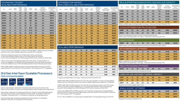 Cheatsheet of all Intel Xeon 3rd-generation Scalable Processors