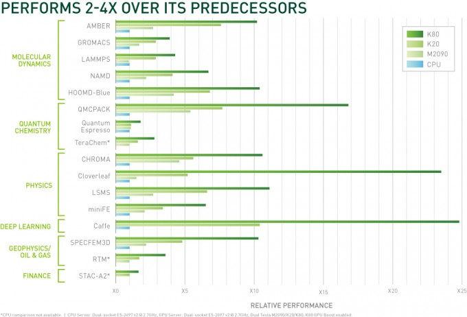 Chart of NVIDIA Tesla K80 performance compared to other architectures