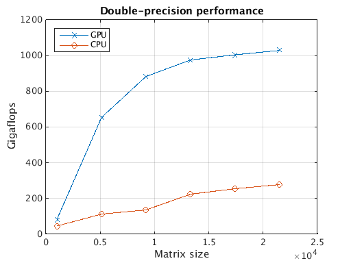 MATLAB paralleldemo_gpu_benchmark_backslash double-precision GPU matrix multiply speedup