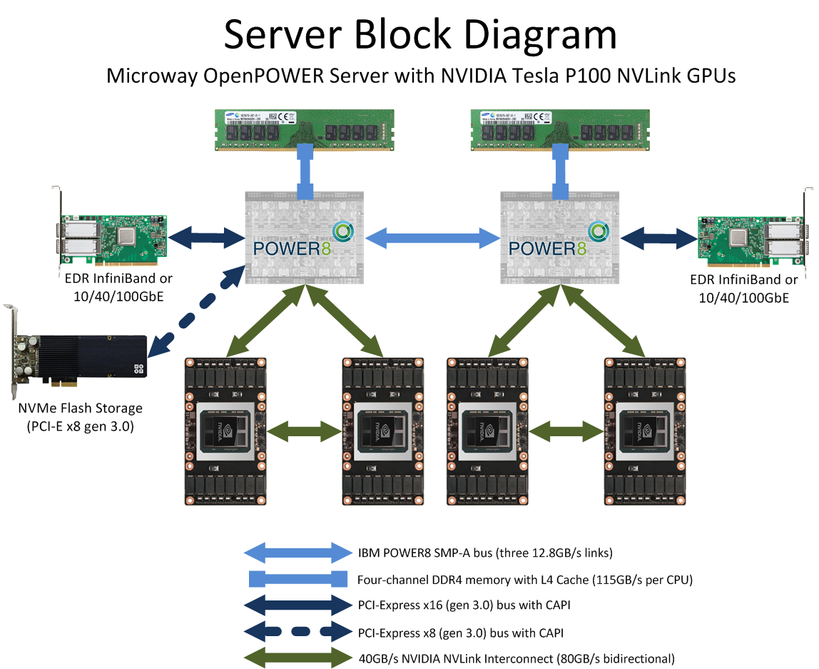 Nvlink Vs Pci E With Nvidia Tesla P100 Gpus On Openpower Circuit Diagram Of A Cpu Block Drawing The Microway Gpu Server