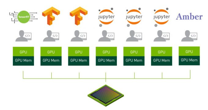 Diagram of NVIDIA Multi-Instance GPU demonstrating seven separate user instances on one GPU