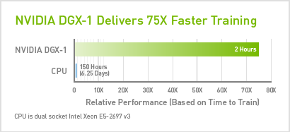 Plot of NVIDIA DGX-1 Deep Learning Training Time versus Xeon CPU