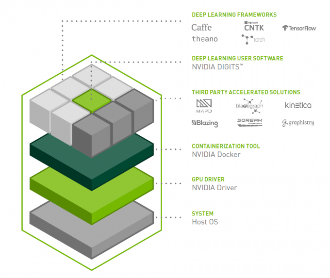 Diagram of NVIDIA DGX software stack