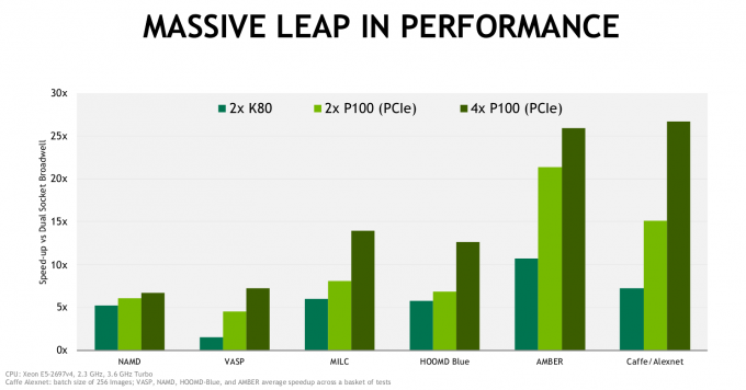 Chart comparing the performance of NVIDIA Tesla P100 PCIe GPUs versus Tesla K80 GPUs for HPC applications