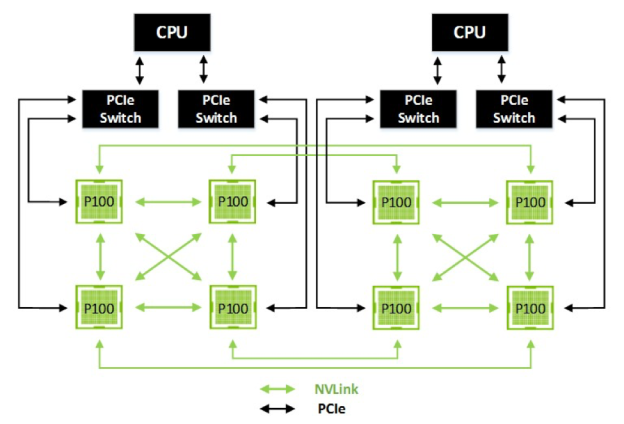 Block diagram of an NVIDIA x86 Server System with 8 GPUs connected in a Hybrid Cube Mesh