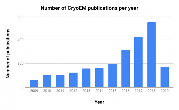 Plot of the number of CryoEM publications accepted each year