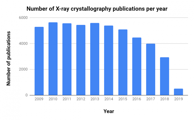 Plot showing the declining number of X-ray crystallography publications per year