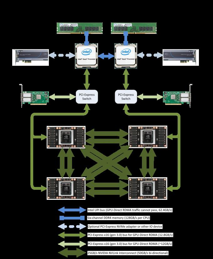 Block Diagram image of the NumberSmasher 1U Tesla GPU Server with NVLink
