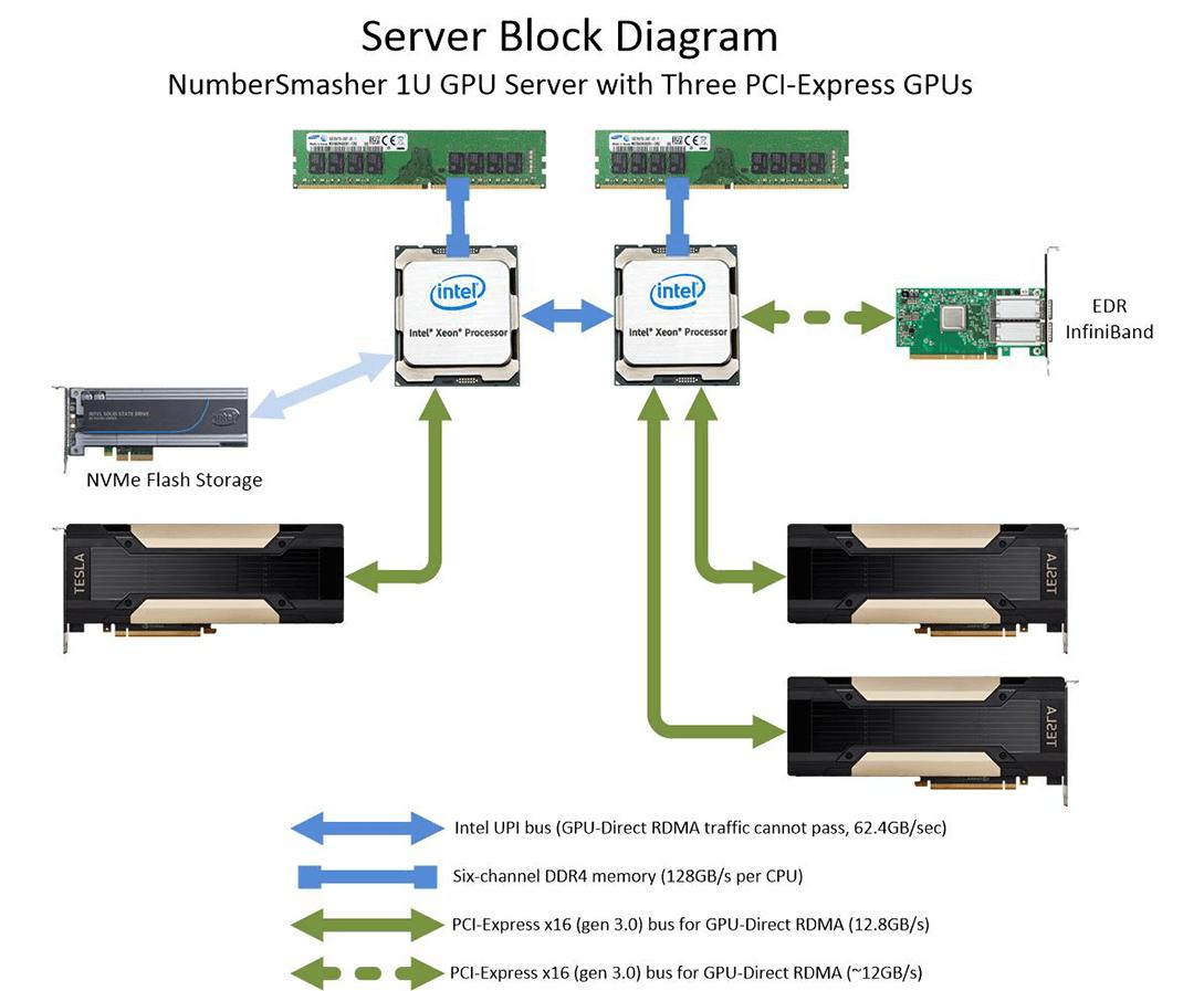 Tesla P100 GPU Servers for High-Performance Technical Computing