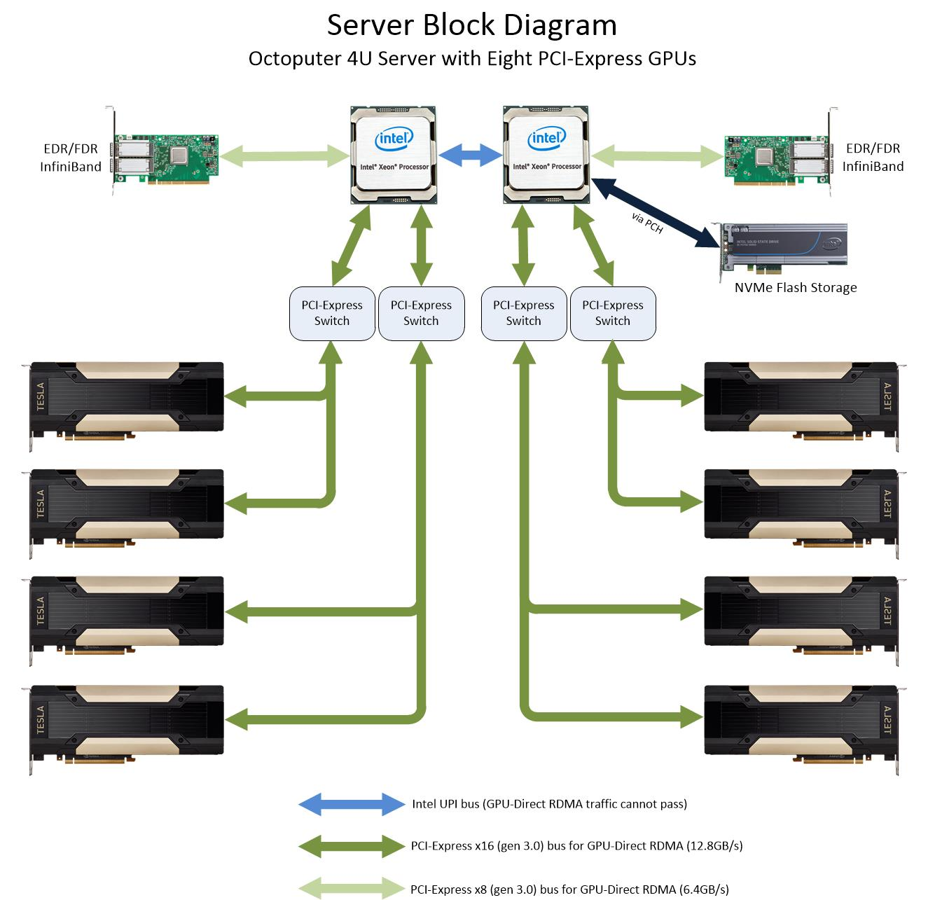 Octoputer 8 Gpu With Dual Root Complex Diagram Microway The Tesla Switch Leave A Reply Cancel