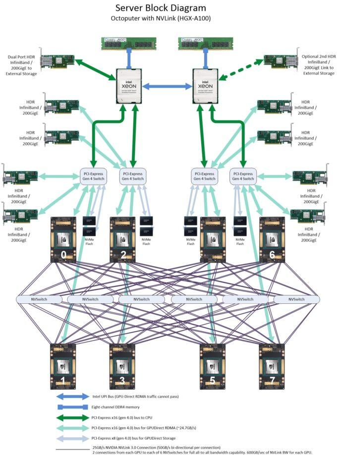Block Diagram image of the Octoputer 4U 8-GPU Server with NVLink 3.0