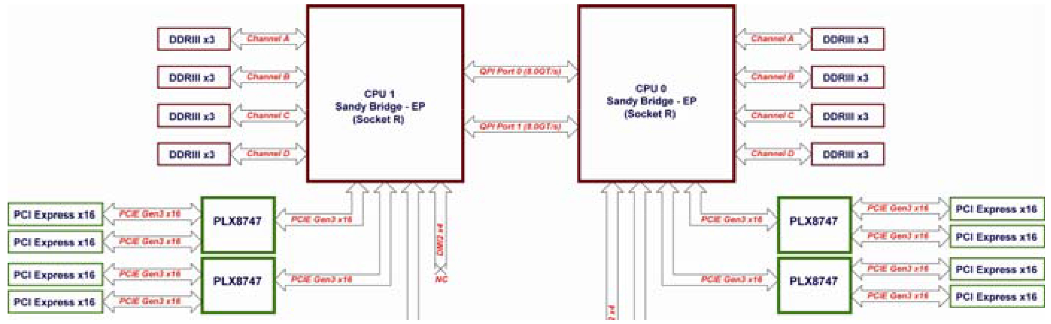 Common Pci Express Myths For Gpu Computing Users Microway Calculator Block Diagram Octoputer E