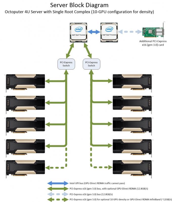 Block diagram of the Octoputer 10-GPU server configured for density