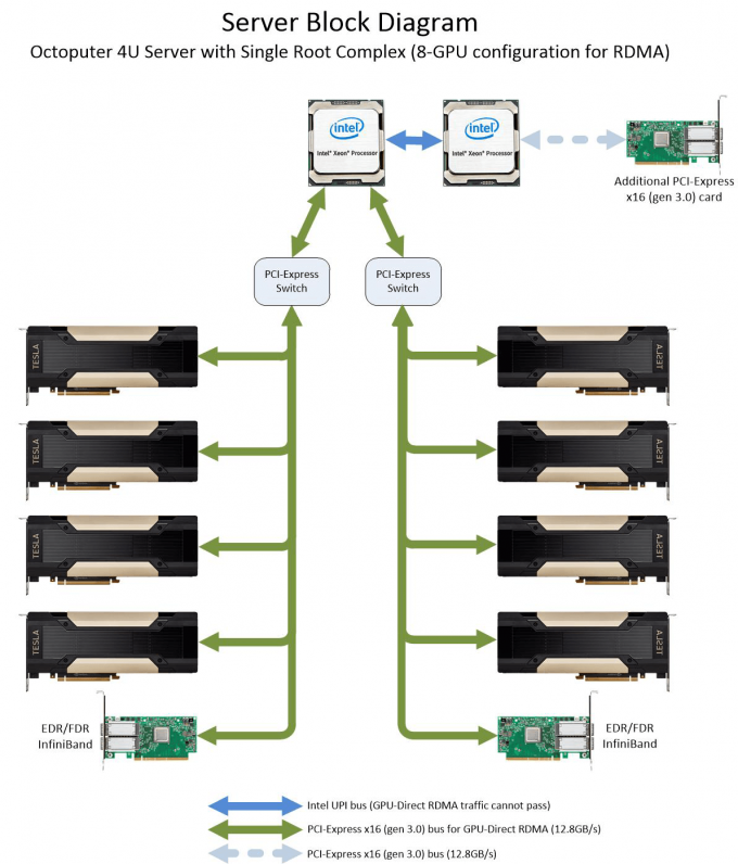 Block diagram of the Octoputer server configured for GPU-Direct RDMA