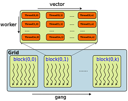 Diagram of OpenACC gangs, workers and vectors
