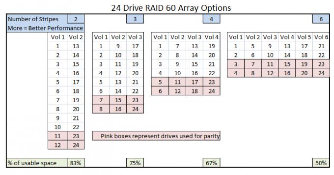 RAID 60 Chart