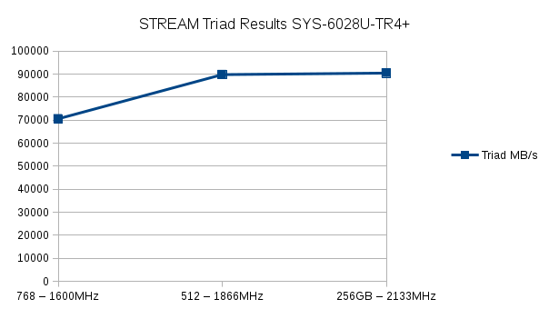 Plot of STREAM Triad memory performance for Intel Xeon E5-2637v3 CPUs with DDR4 Memory